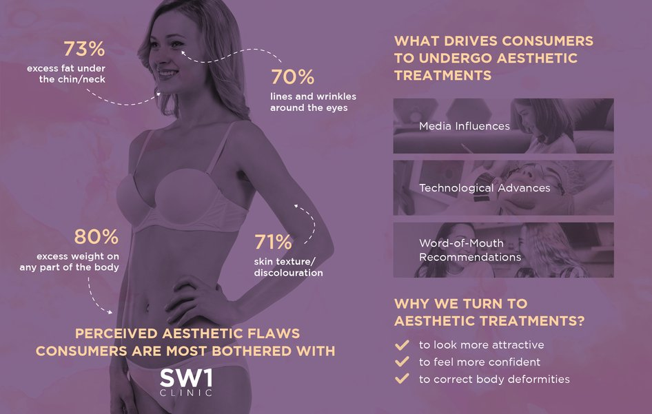 why we turn to aesthetic treatments